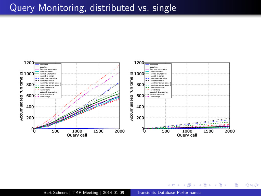 Query Monitoring, distributed vs. single 0 500 ...