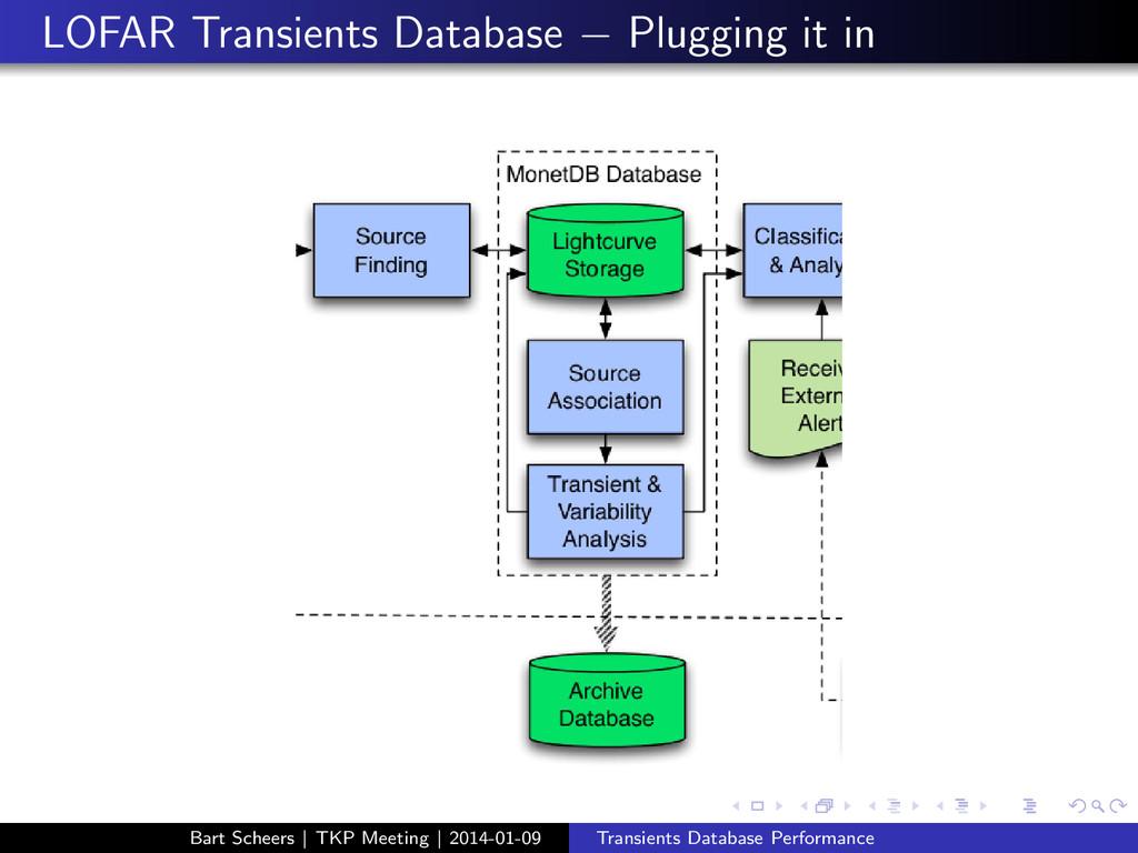 LOFAR Transients Database − Plugging it in Bart...