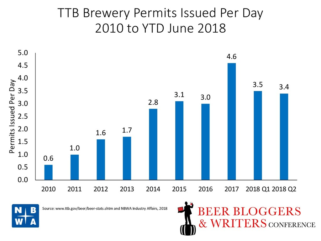TTB Brewery Permits Issued Per Day 2010 to YTD ...