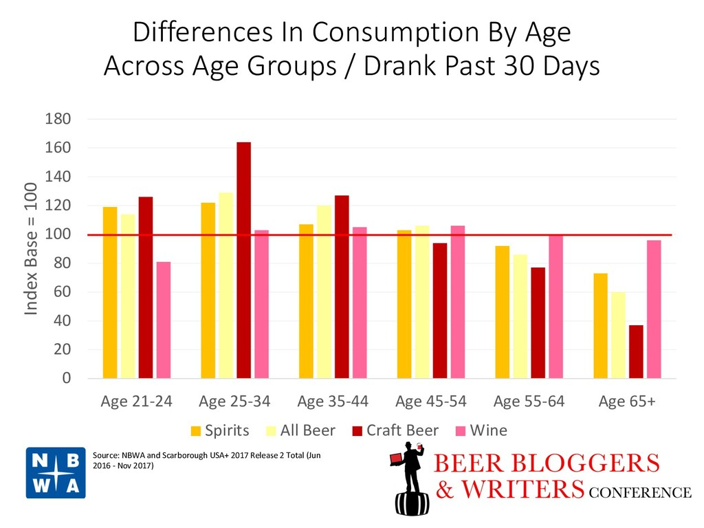 Differences In Consumption By Age Across Age Gr...