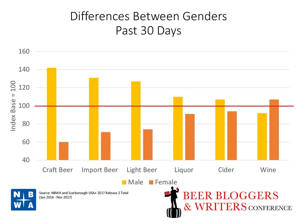 Differences Between Genders Past 30 Days 40 60 ...
