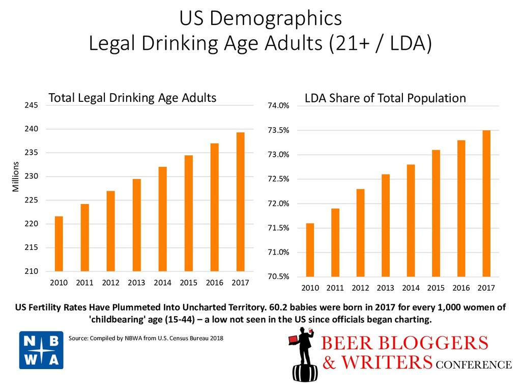 US Demographics Legal Drinking Age Adults (21+ ...