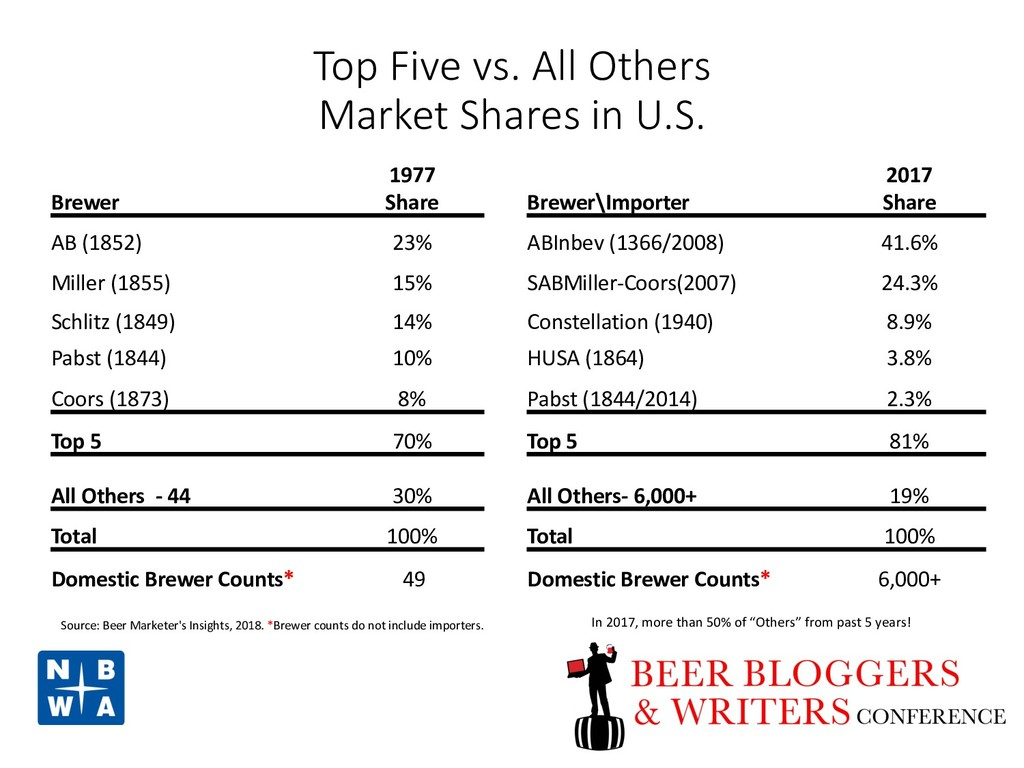 Top Five vs. All Others Market Shares in U.S. B...
