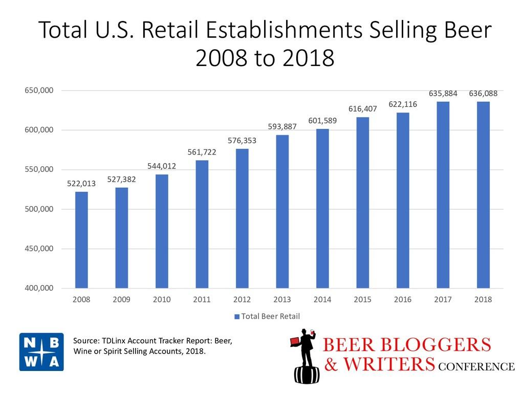 Total U.S. Retail Establishments Selling Beer 2...