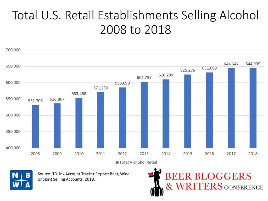 Total U.S. Retail Establishments Selling Alcoho...