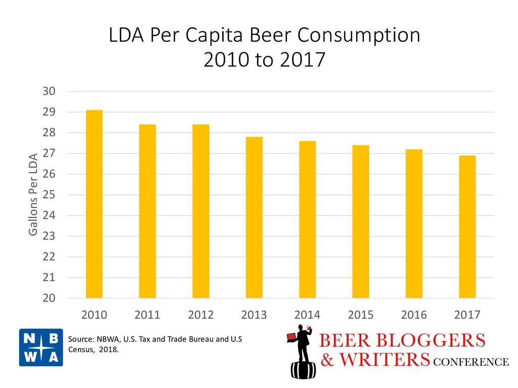 LDA Per Capita Beer Consumption 2010 to 2017 20...