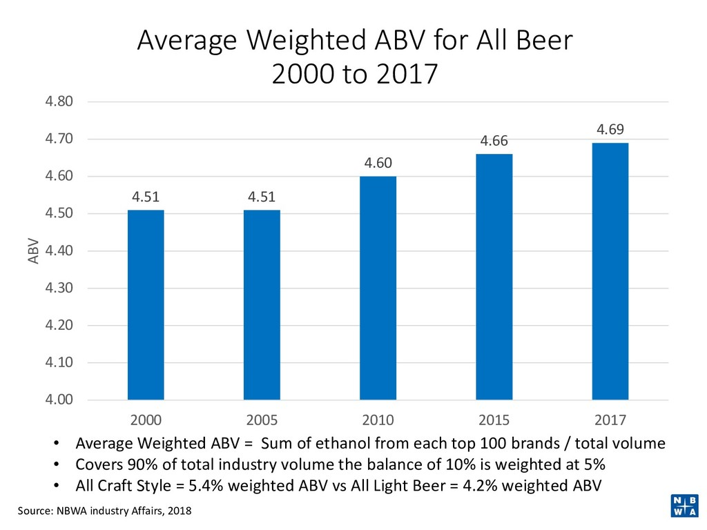 Average Weighted ABV for All Beer 2000 to 2017 ...