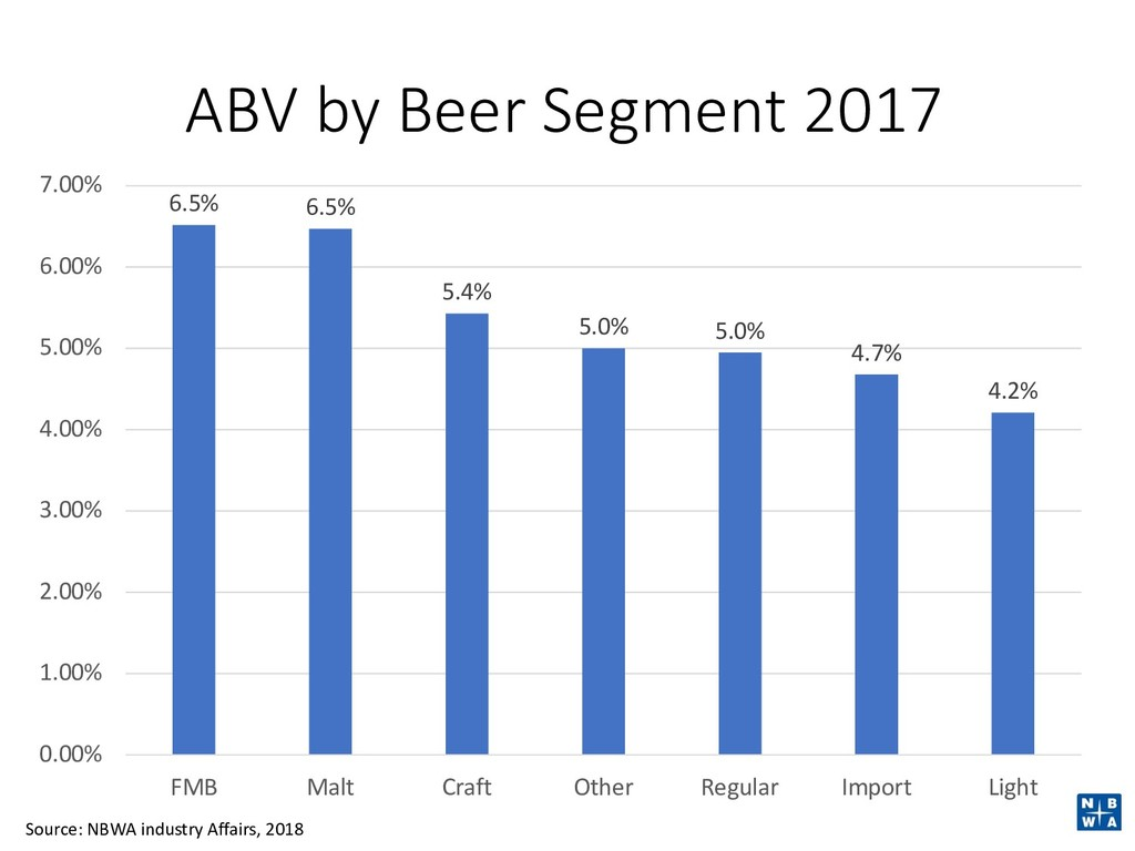 ABV by Beer Segment 2017 6.5% 6.5% 5.4% 5.0% 5....