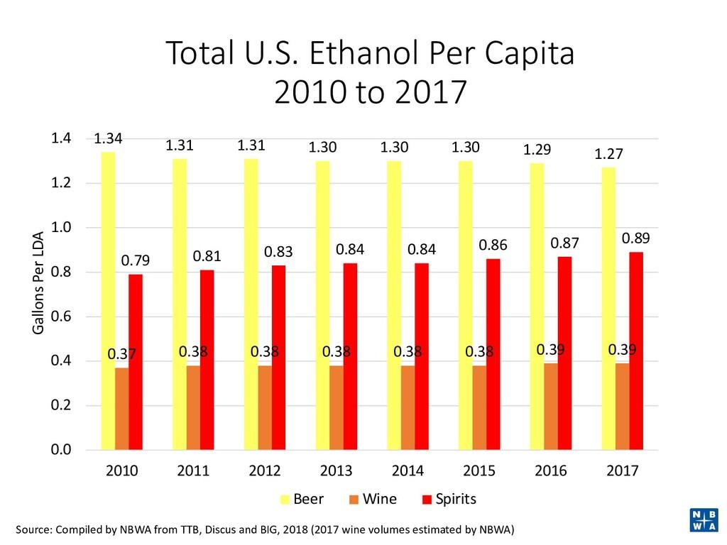 Total U.S. Ethanol Per Capita 2010 to 2017 1.34...