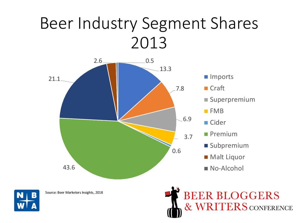Beer Industry Segment Shares 2013 13.3 7.8 6.9 ...