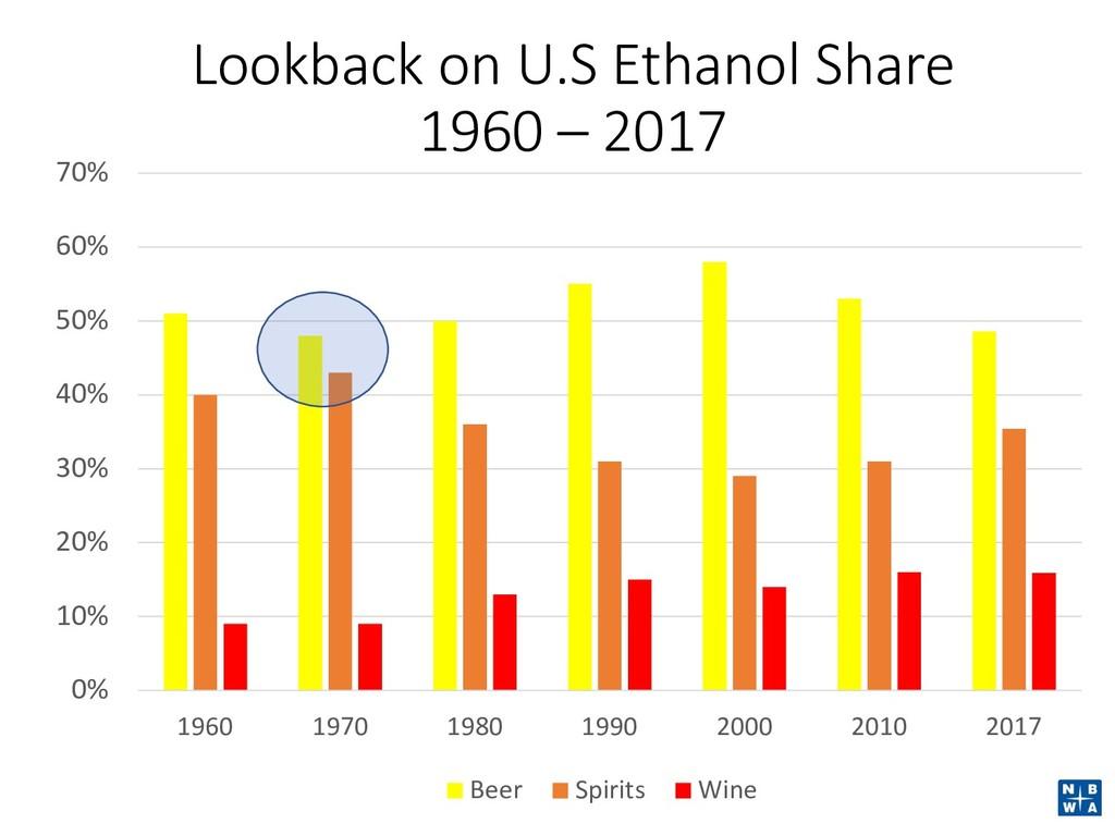 Lookback on U.S Ethanol Share 1960 – 2017 0% 10...