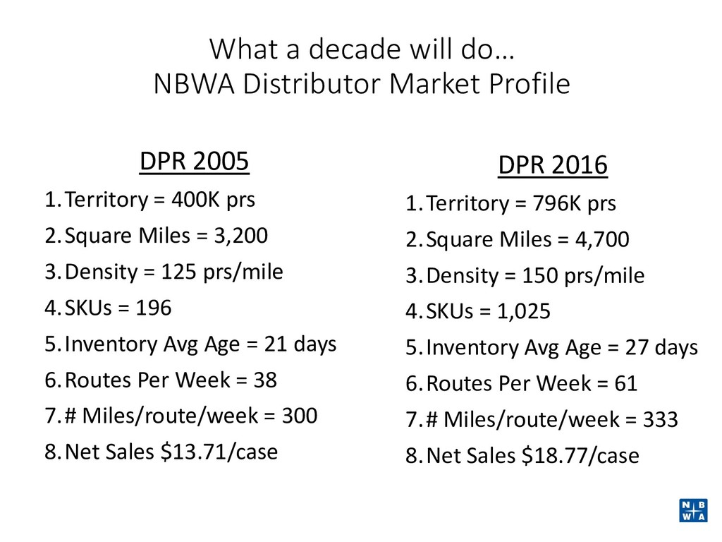 What a decade will do… NBWA Distributor Market ...