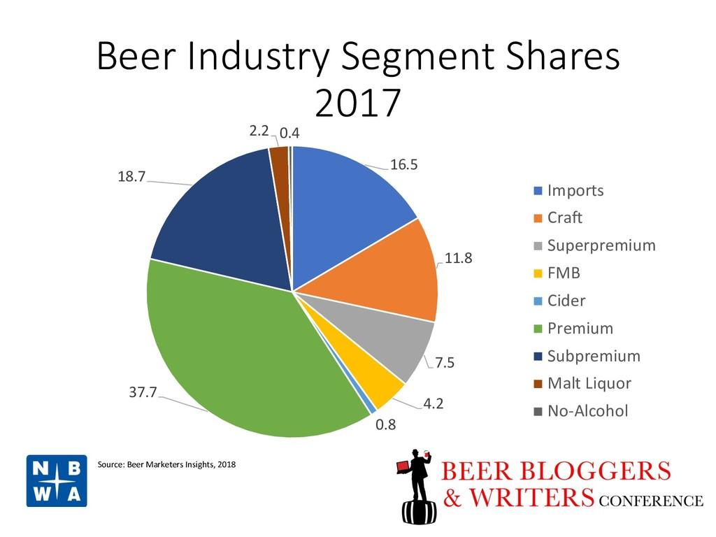 Beer Industry Segment Shares 2017 16.5 11.8 7.5...