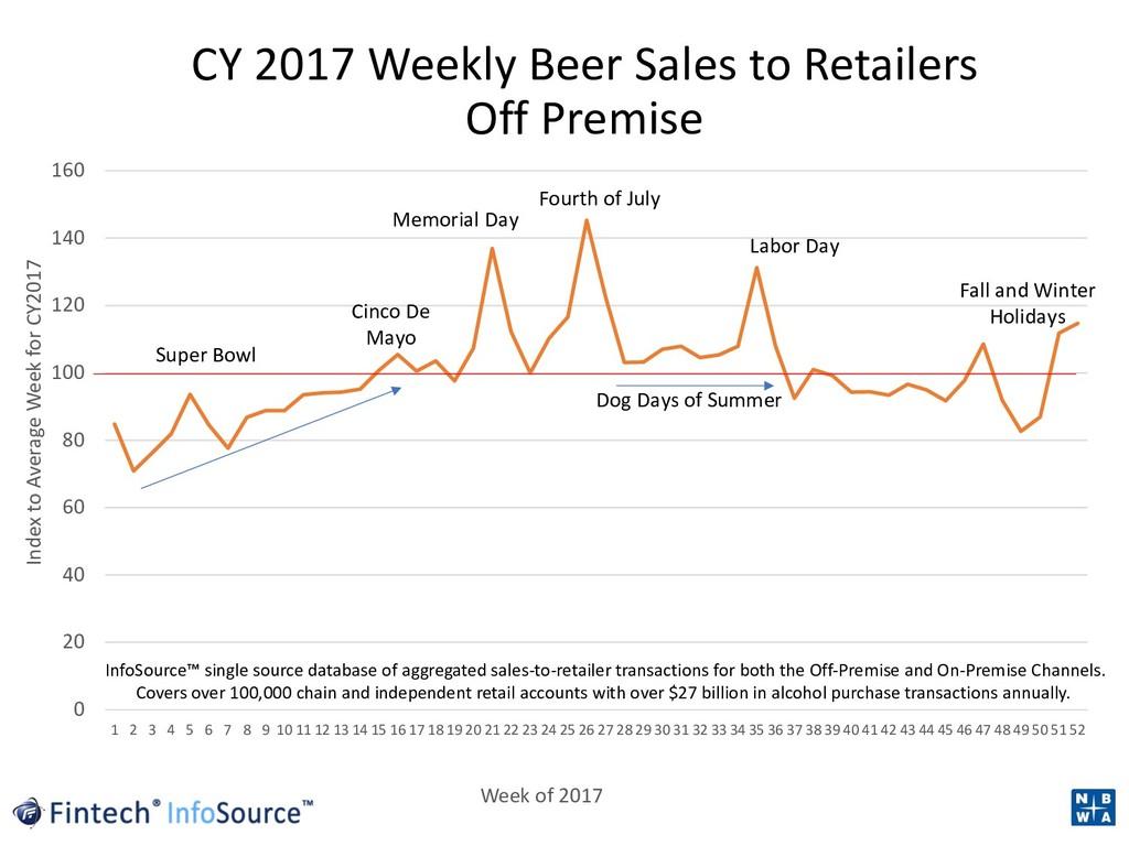 CY 2017 Weekly Beer Sales to Retailers Off Prem...