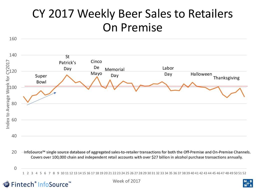CY 2017 Weekly Beer Sales to Retailers On Premi...