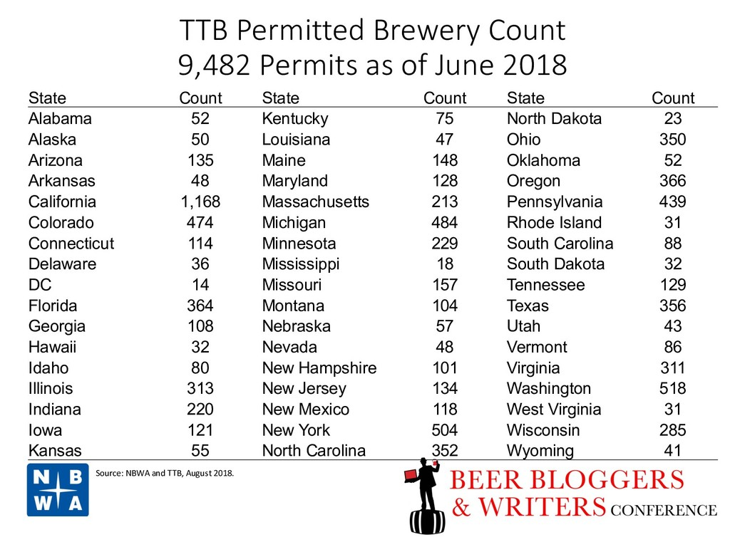 TTB Permitted Brewery Count 9,482 Permits as of...