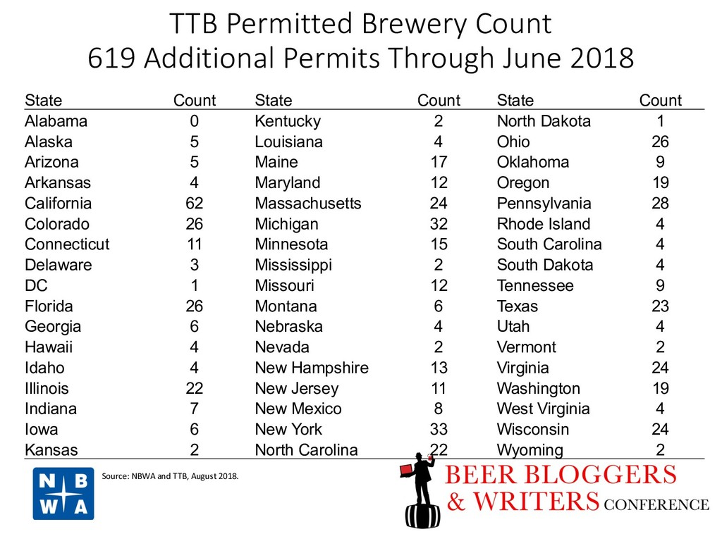 TTB Permitted Brewery Count 619 Additional Perm...