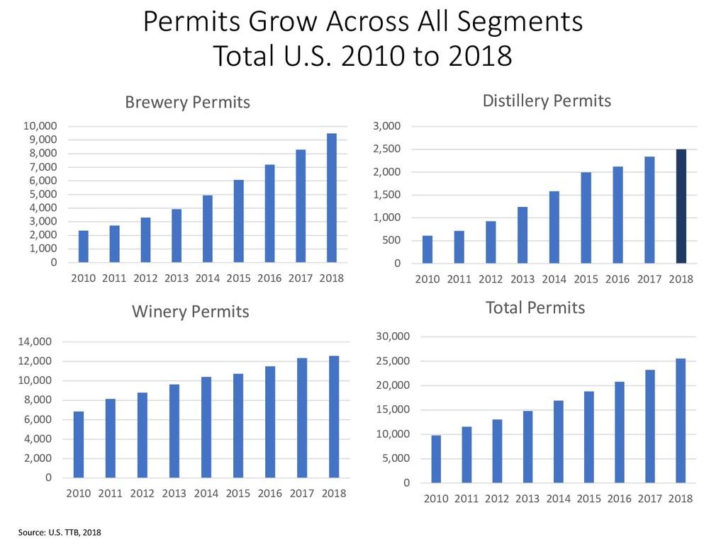 Permits Grow Across All Segments Total U.S. 201...