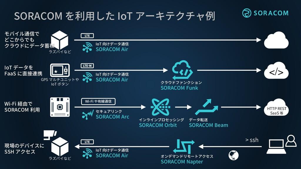 SORACOM を利用した IoT アーキテクチャ例 クラウドファンクション SORACOM ...