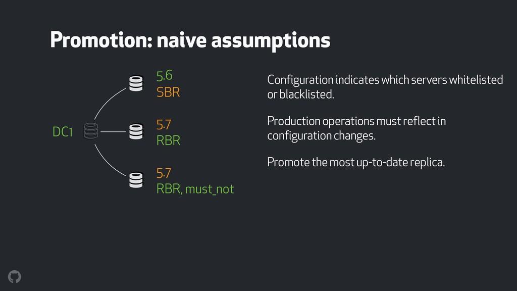 Configuration indicates which servers whitelist...