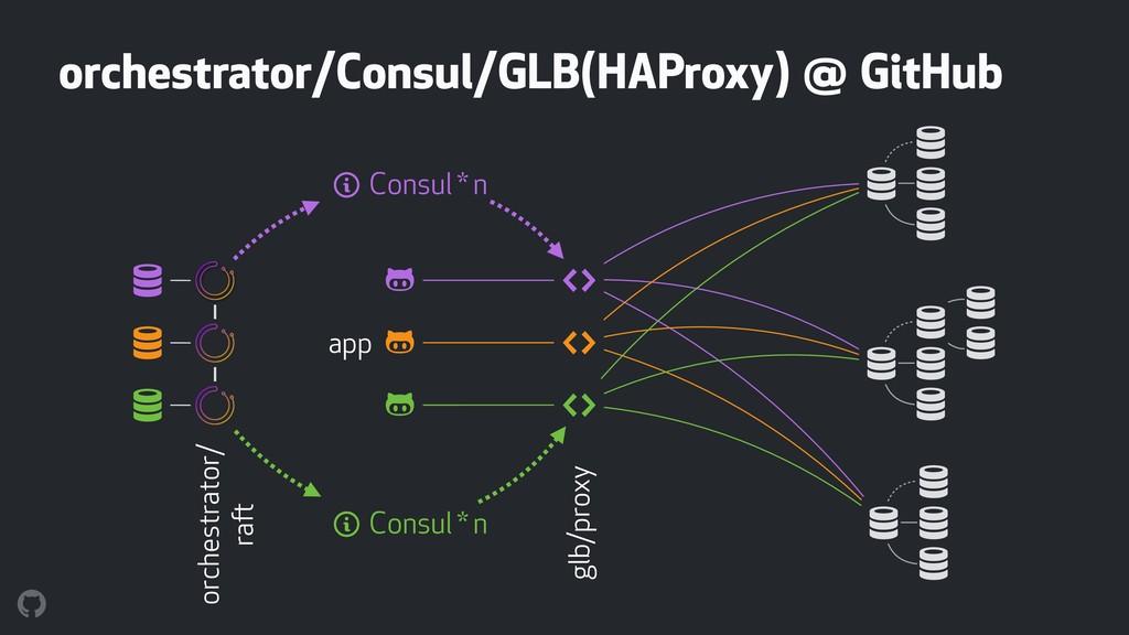 orchestrator/Consul/GLB(HAProxy) @ GitHub $ $ $...