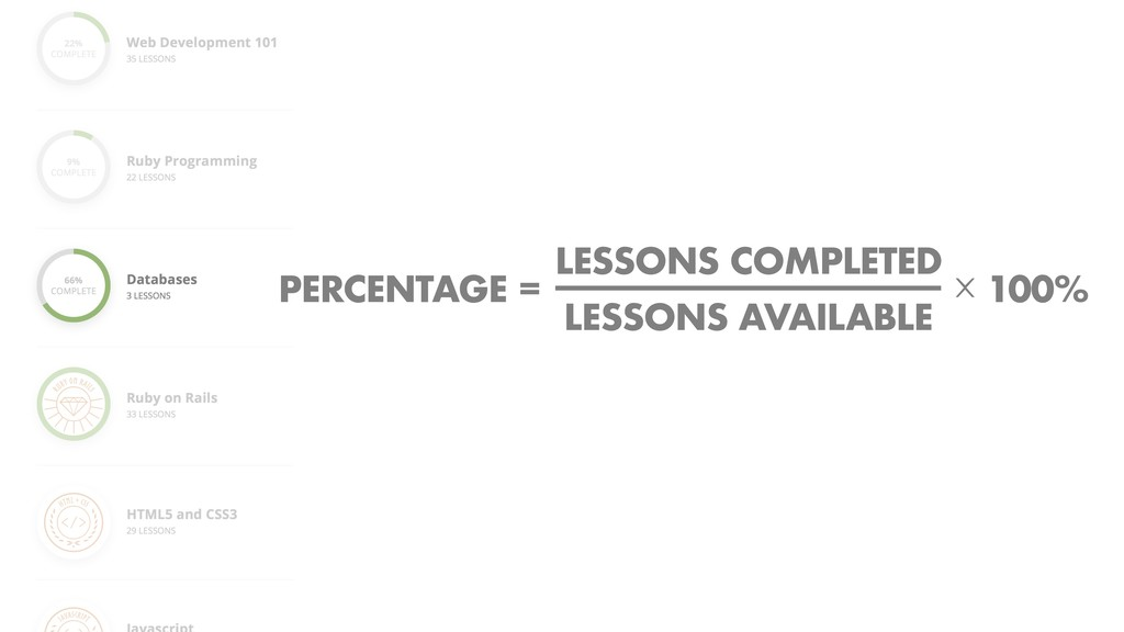 PERCENTAGE = COURSES COMPLETED ⨉ 100% LESSONS A...