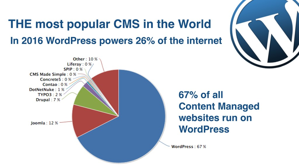 THE most popular CMS in the World 67% of all Co...