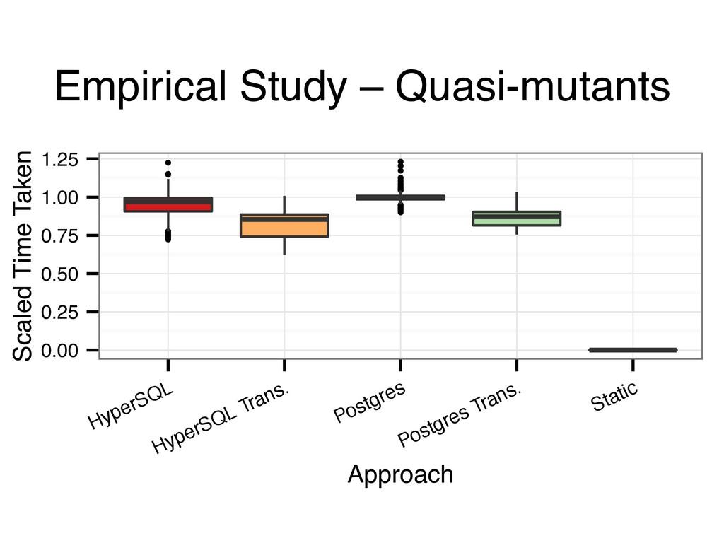 Empirical Study – Quasi-mutants ● ● ● ● ● ● ● ●...