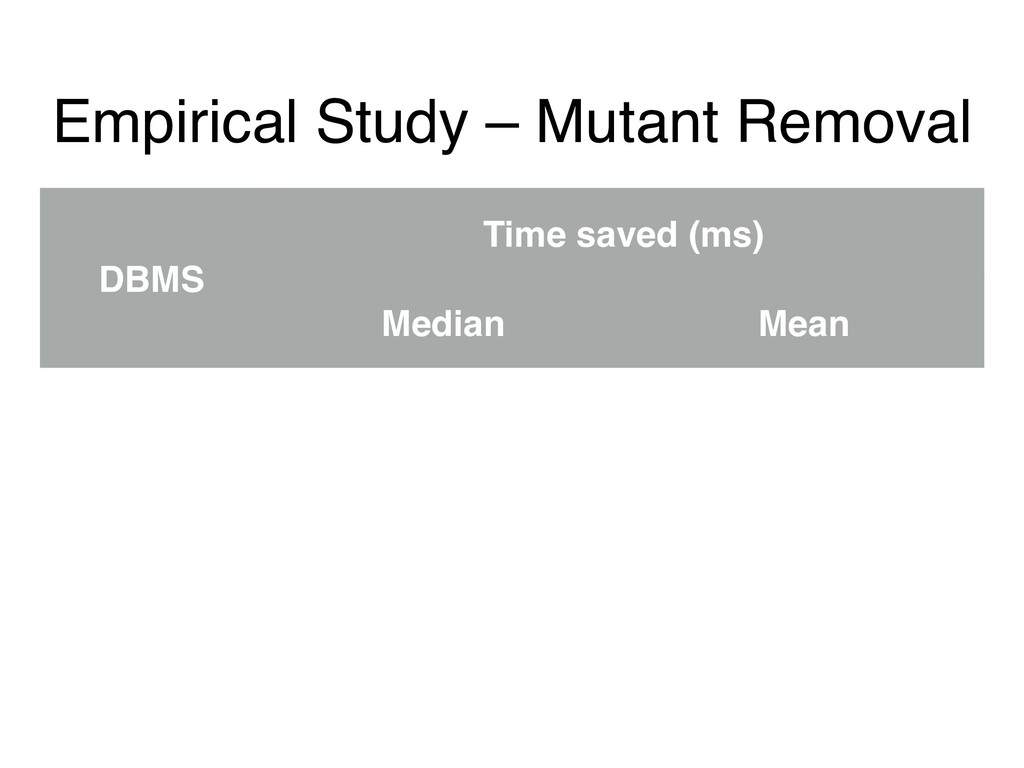 Empirical Study – Mutant Removal DBMS Time save...