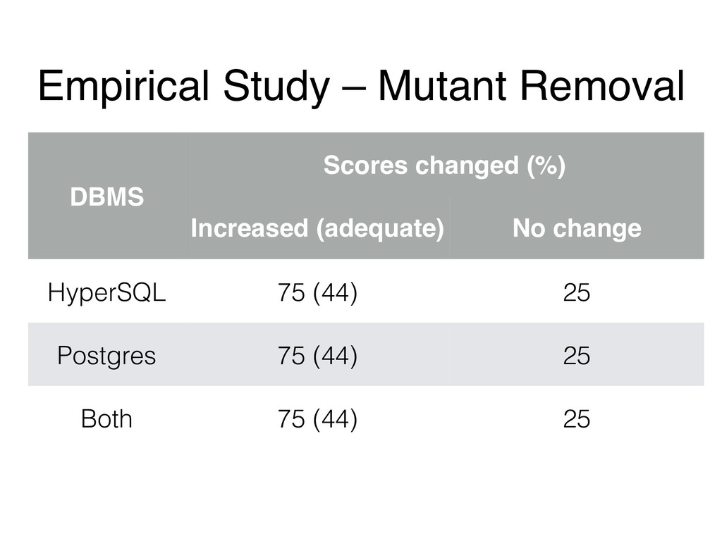 Empirical Study – Mutant Removal DBMS Scores ch...