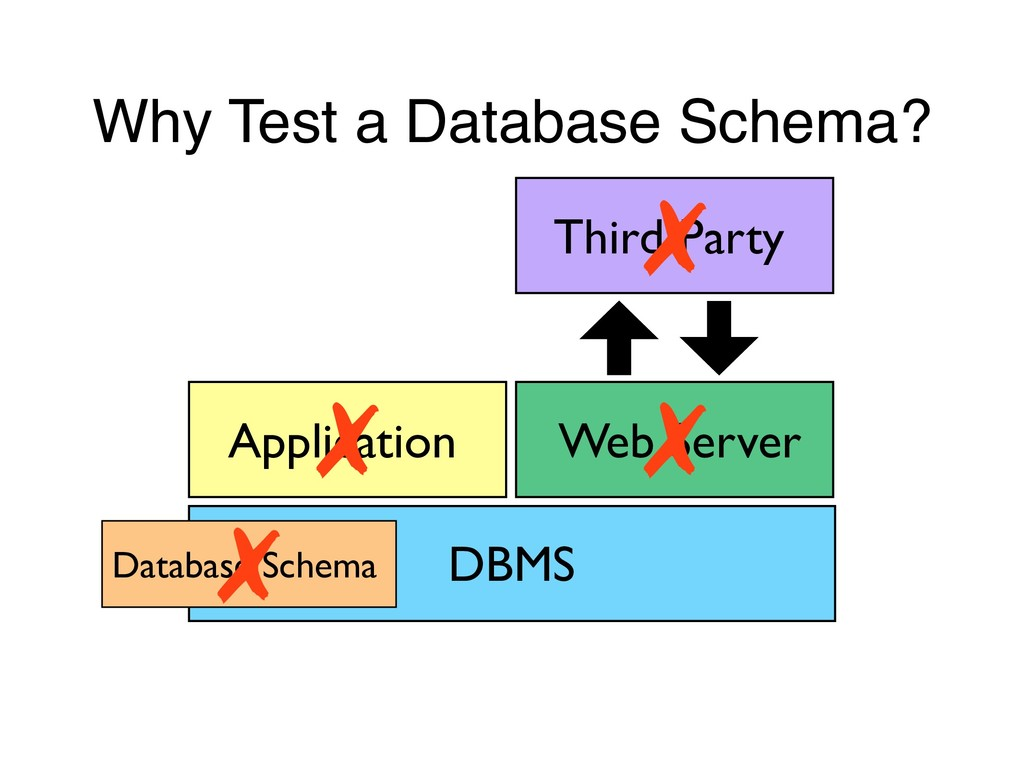 Why Test a Database Schema? DBMS Application We...