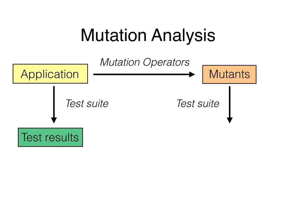 Mutation Analysis Application Mutants Mutation ...