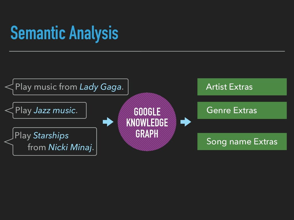 Semantic Analysis GOOGLE KNOWLEDGE GRAPH Play m...