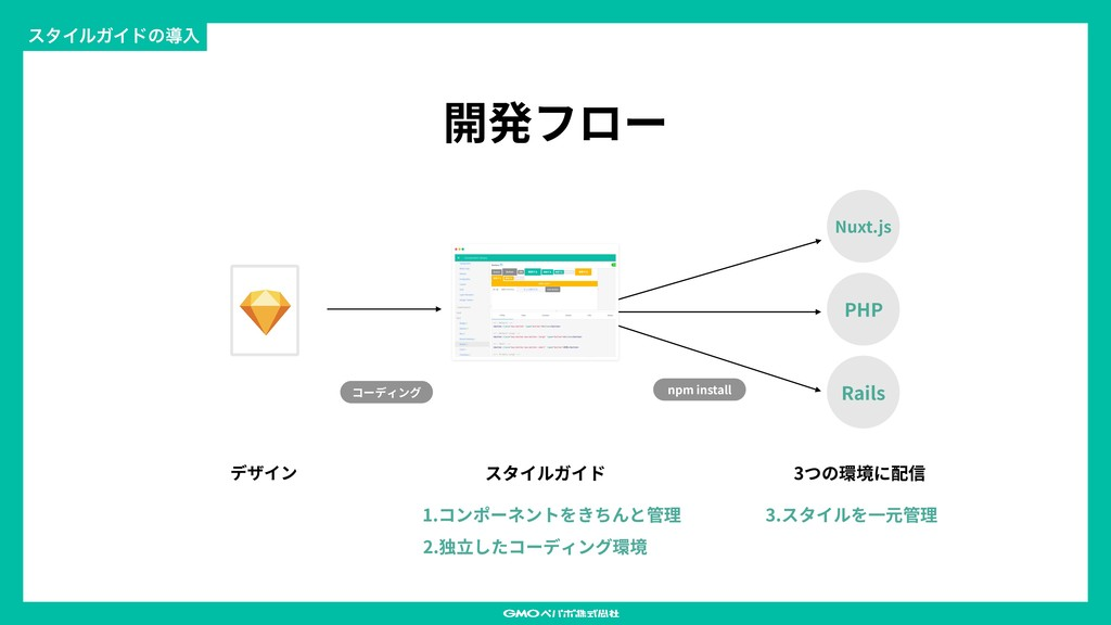 開発フロー ελΠϧΨΠυͷಋೖ デザイン Nuxt.js PHP Rails スタイルガイド...