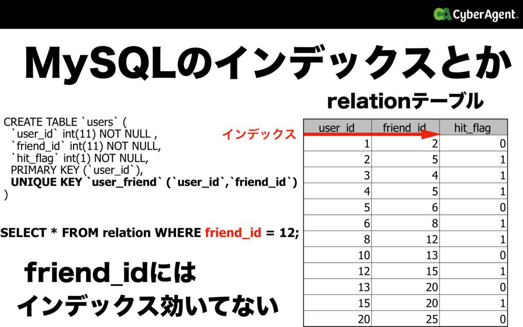 .Z42-ͷΠϯσοΫεͱ͔ user_id friend_id hit_flag 1 2 ...