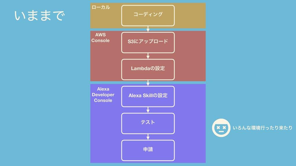 Alexa Developer Console AWS Console ϩʔΧϧ ίʔσΟϯά...