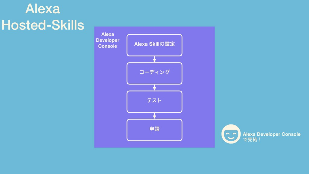 Alexa Developer Console ίʔσΟϯά Alexa Skillͷઃఆ ς...