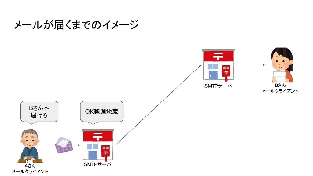 メールが届くまでのイメージ Aさん メールクライアント SMTPサーバ SMTPサーバ Bさん...