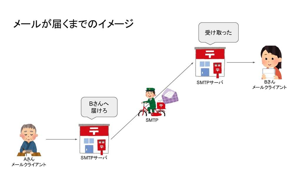 メールが届くまでのイメージ SMTPサーバ SMTPサーバ SMTP Bさんへ 届けろ 受け取...