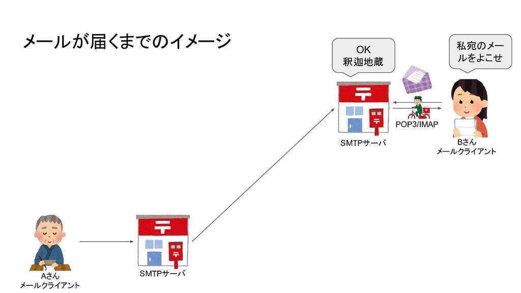 メールが届くまでのイメージ SMTPサーバ SMTPサーバ 私宛のメー ルをよこせ POP3/...