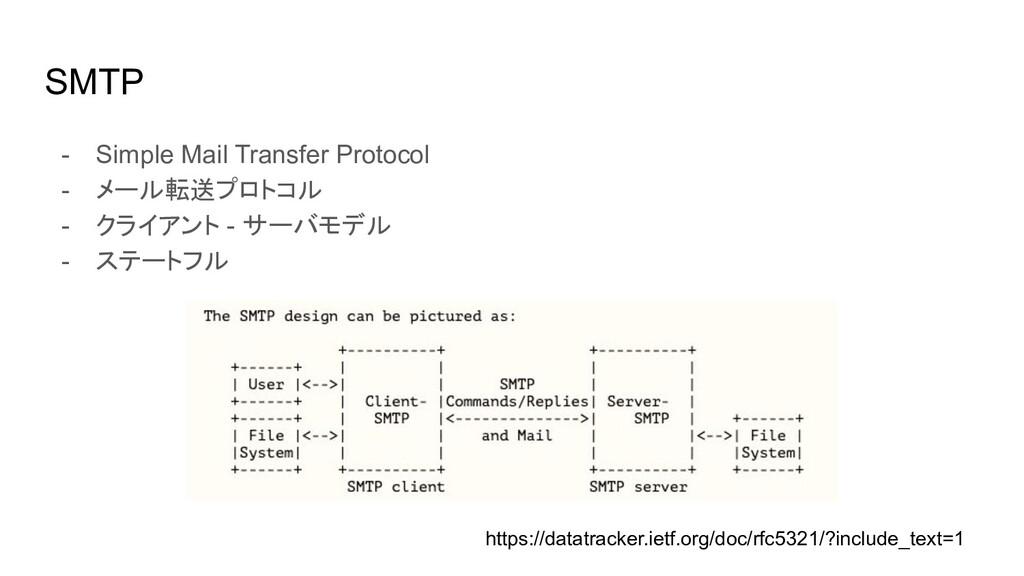 SMTP - Simple Mail Transfer Protocol - メール転送プロト...