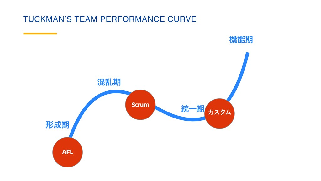 TUCKMAN'S TEAM PERFORMANCE CURVE ܗ੒ظ ࠞཚظ ౷Ұظ ػೳ...