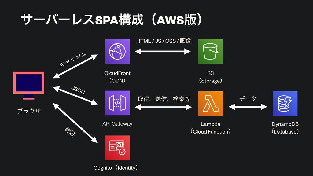 αʔόʔϨεSPAߏʢAWS൛ʣ ϒϥβ CloudFront ʢCDNʣ S3 ʢSto...