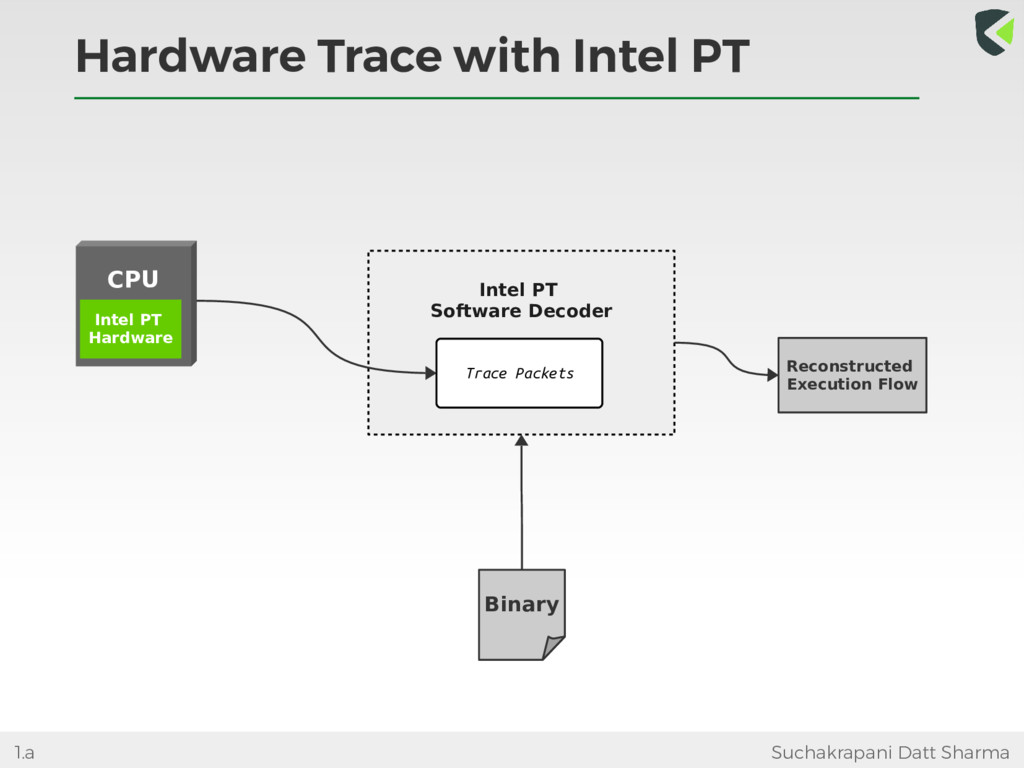 Hardware Trace with Intel PT Suchakrapani Datt ...
