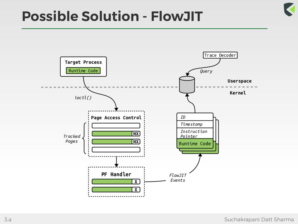 Possible Solution - FlowJIT Suchakrapani Datt S...