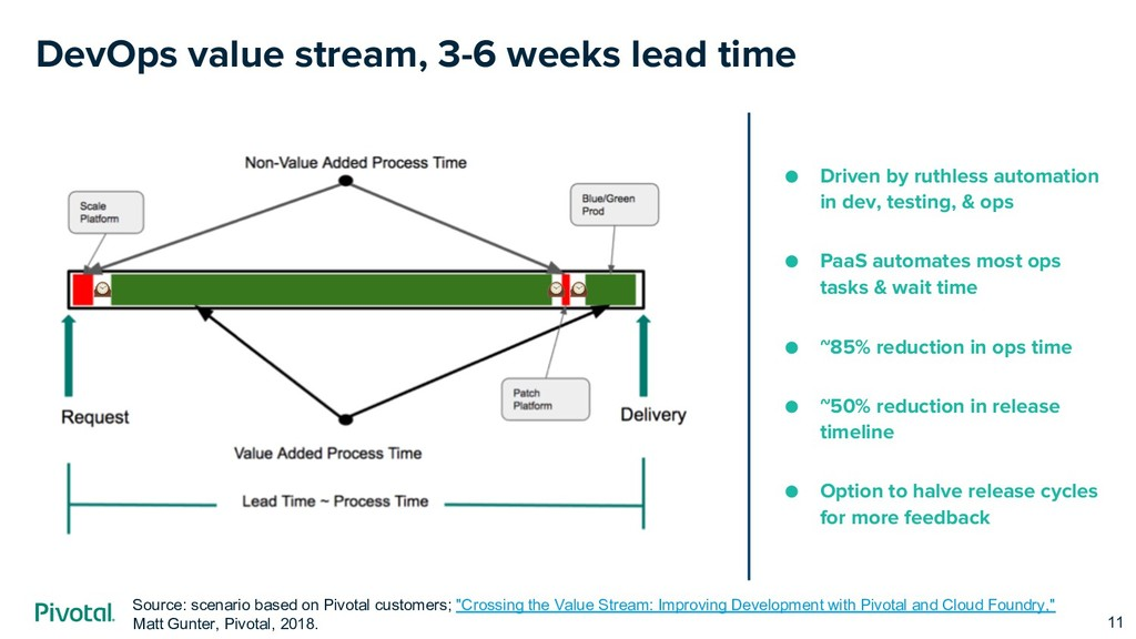 DevOps value stream, 3-6 weeks lead time Driven...