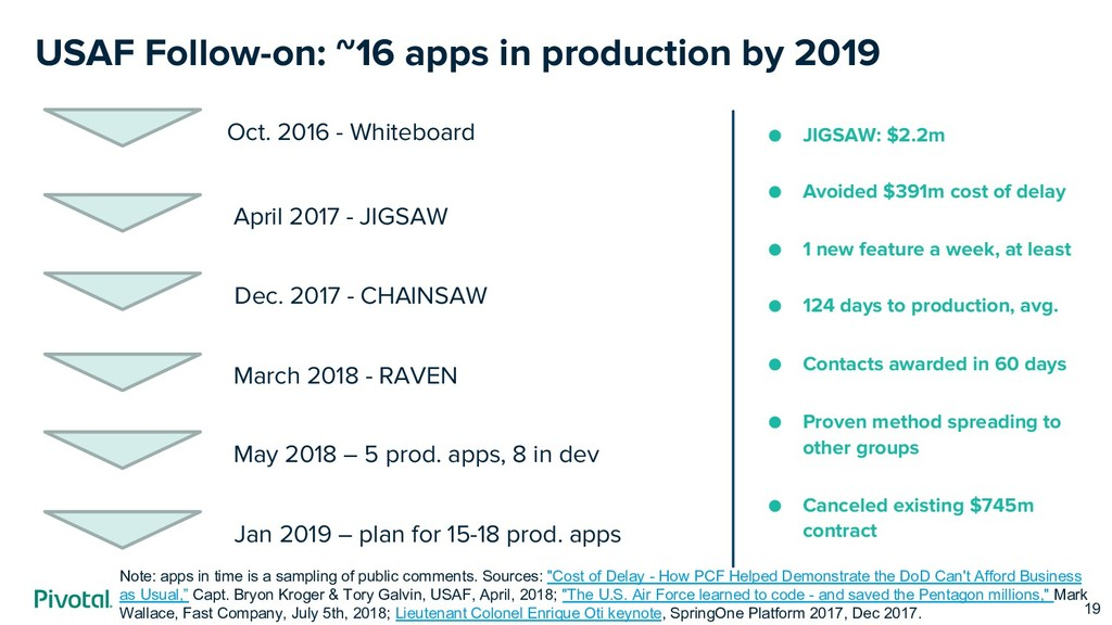 USAF Follow-on: ~16 apps in production by 2019 ...