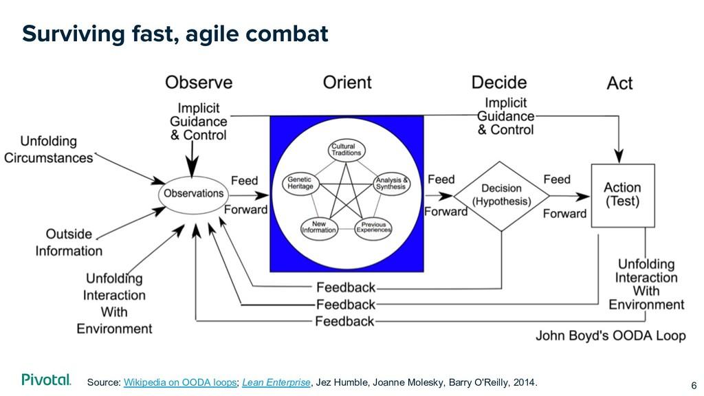 Surviving fast, agile combat 6 Source: Wikipedi...