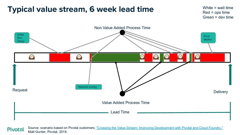 Typical value stream, 6 week lead time Lead Tim...