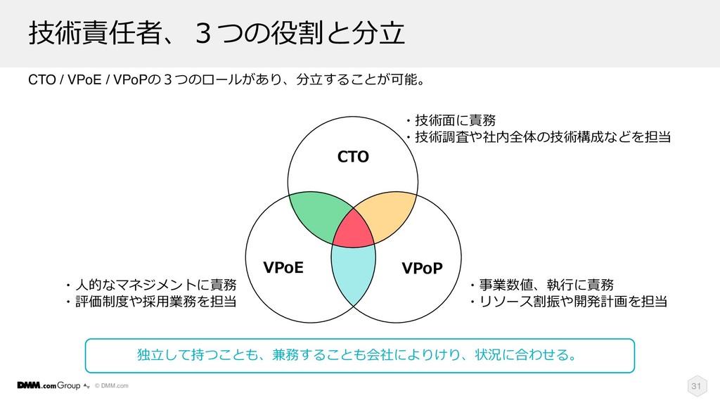© DMM.com CTO / VPoE / VPoP%$/3 HD...